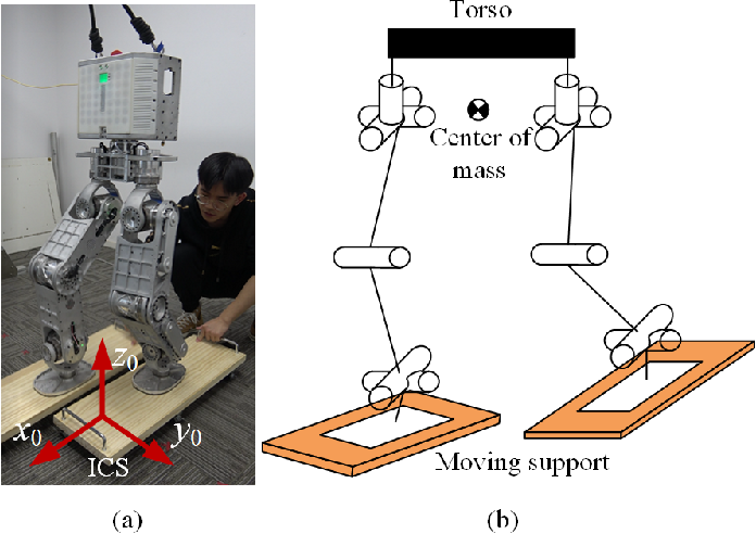 Figure 1 for Dynamic Balancing of Humanoid Robot Walker3 with Proprioceptive Actuation: Systematic Design of Algorithm, Software and Hardware