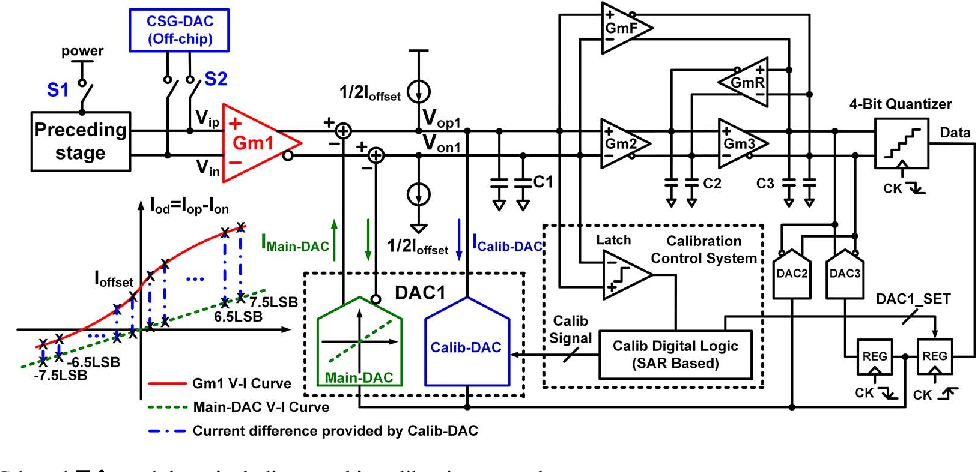 Fig. 5. The whole Gm-C-based modulator including on-chip calibration control system.