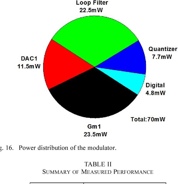 Fig. 16. Power distribution of the modulator.