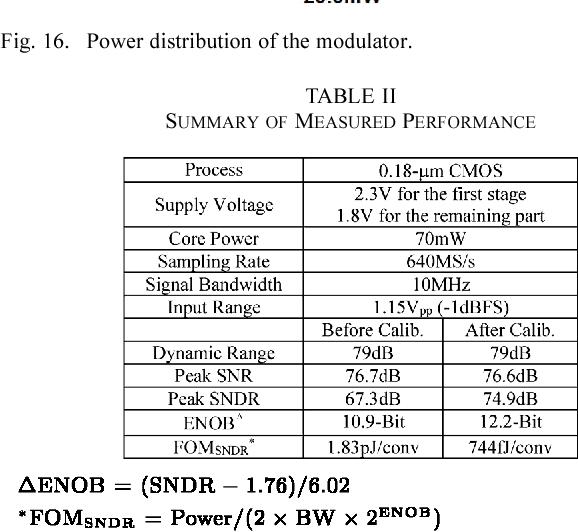 TABLE II SUMMARY OF MEASURED PERFORMANCE