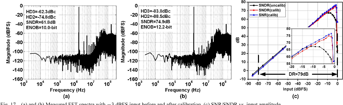 Fig. 17. (a) and (b) Measured FFT spectra with 3 dBFS input before and after calibration. (c) SNR/SNDR vs. input amplitude.