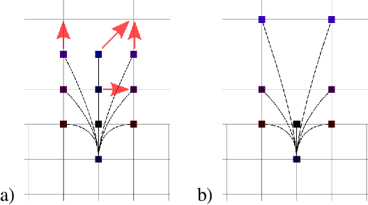 Figure 3 for Search-based Planning of Dynamic MAV Trajectories Using Local Multiresolution State Lattices