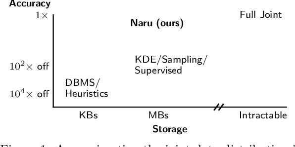 Figure 1 for Selectivity Estimation with Deep Likelihood Models
