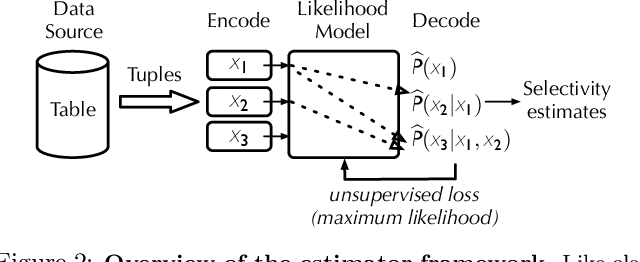 Figure 3 for Selectivity Estimation with Deep Likelihood Models