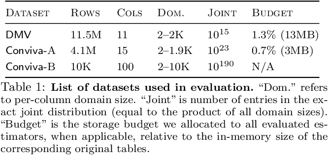 Figure 2 for Selectivity Estimation with Deep Likelihood Models