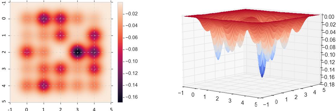 Figure 2 for Replica Exchange for Non-Convex Optimization