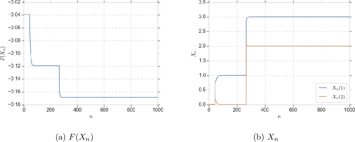 Figure 3 for Replica Exchange for Non-Convex Optimization