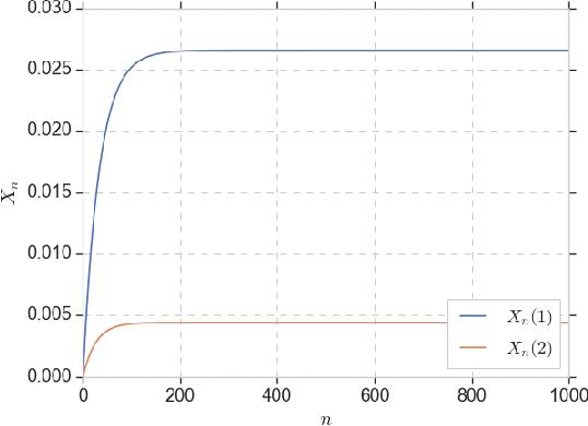 Figure 4 for Replica Exchange for Non-Convex Optimization