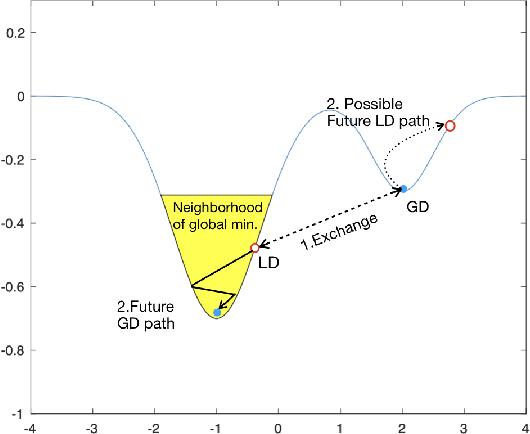 Figure 1 for Replica Exchange for Non-Convex Optimization