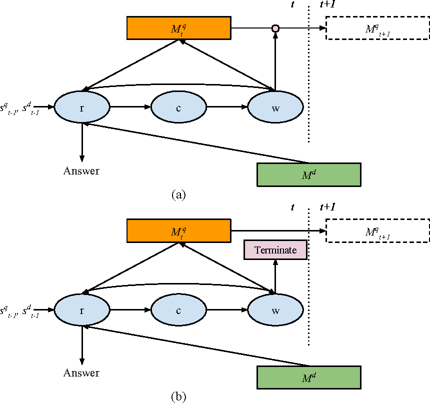 Figure 1 for Reasoning with Memory Augmented Neural Networks for Language Comprehension