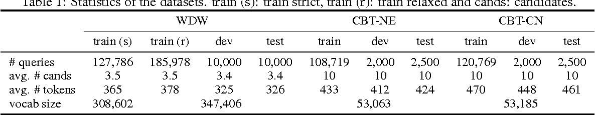 Figure 2 for Reasoning with Memory Augmented Neural Networks for Language Comprehension