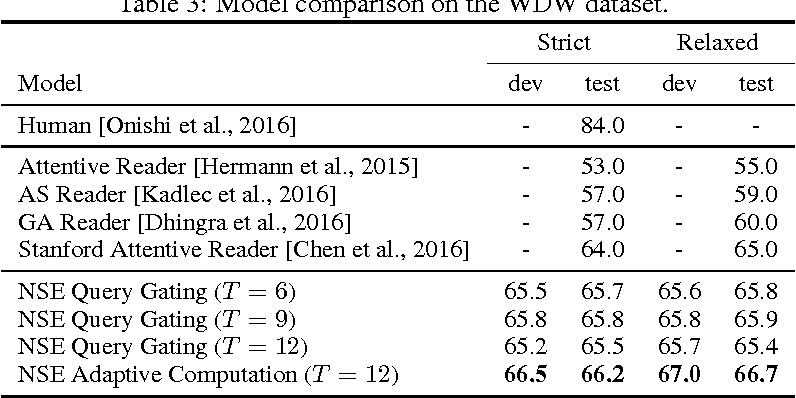 Figure 4 for Reasoning with Memory Augmented Neural Networks for Language Comprehension