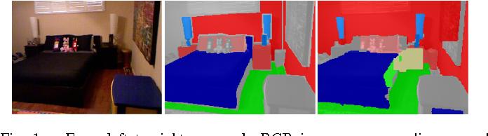 Figure 1 for Reinforcement Learning for Semantic Segmentation in Indoor Scenes