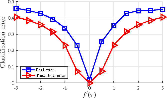 Figure 1 for Random matrices meet machine learning: a large dimensional analysis of LS-SVM