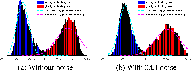 Figure 4 for Random matrices meet machine learning: a large dimensional analysis of LS-SVM
