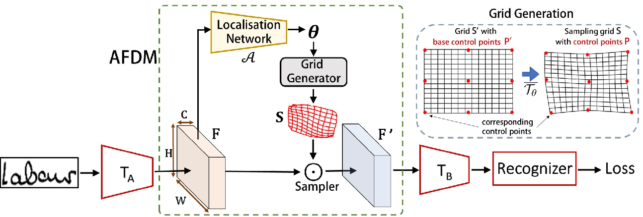 Figure 1 for Handwriting Recognition in Low-resource Scripts using Adversarial Learning