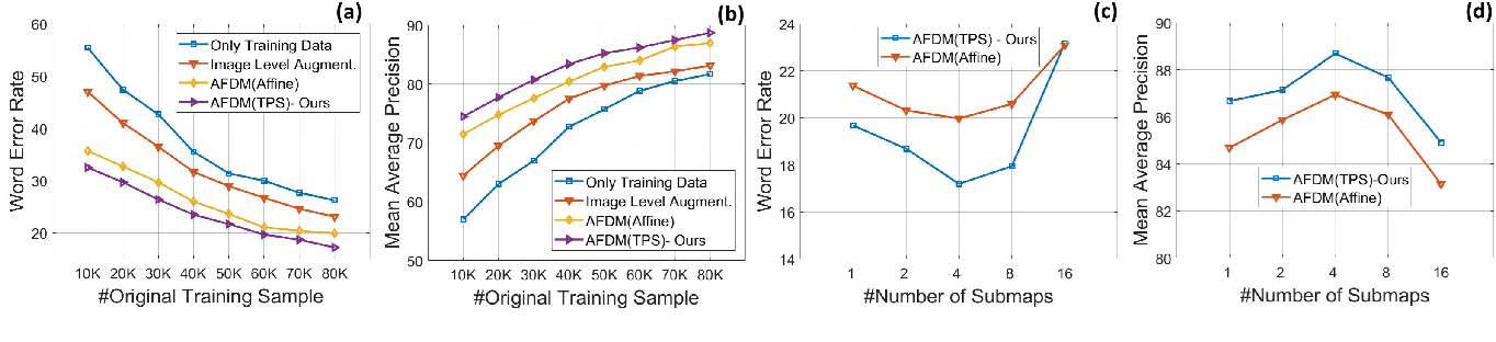 Figure 3 for Handwriting Recognition in Low-resource Scripts using Adversarial Learning
