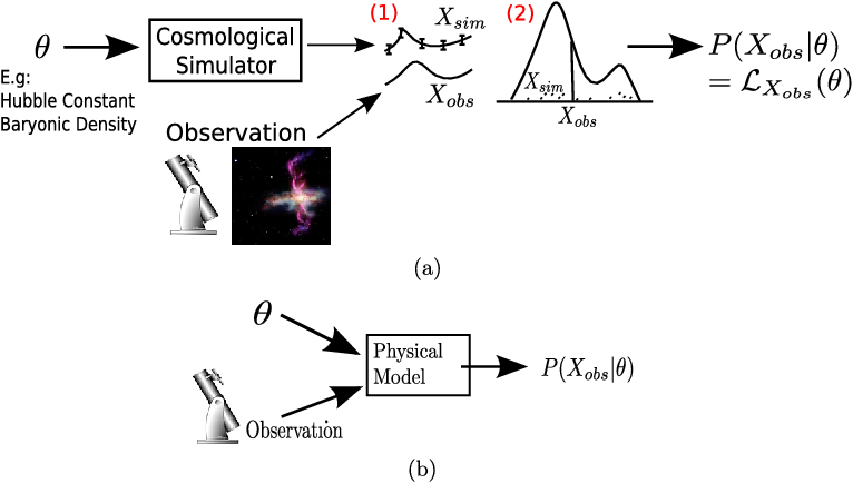 Figure 1 for Query Efficient Posterior Estimation in Scientific Experiments via Bayesian Active Learning