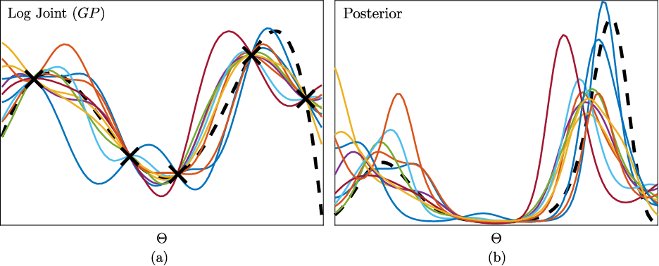 Figure 2 for Query Efficient Posterior Estimation in Scientific Experiments via Bayesian Active Learning