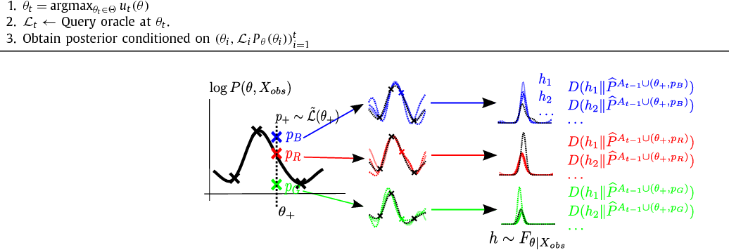 Figure 3 for Query Efficient Posterior Estimation in Scientific Experiments via Bayesian Active Learning
