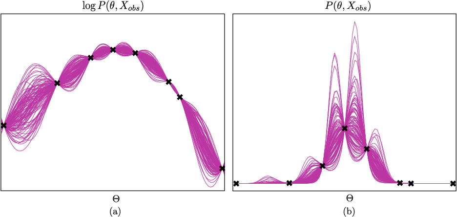 Figure 4 for Query Efficient Posterior Estimation in Scientific Experiments via Bayesian Active Learning