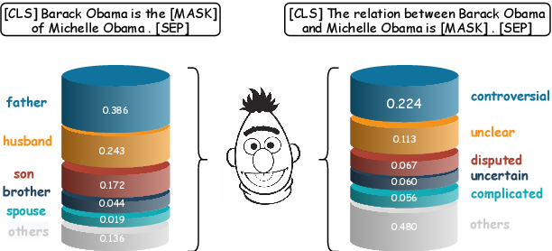 Figure 1 for AdaPrompt: Adaptive Prompt-based Finetuning for Relation Extraction
