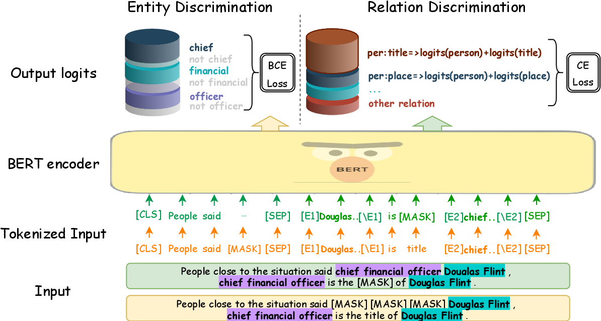 Figure 3 for AdaPrompt: Adaptive Prompt-based Finetuning for Relation Extraction