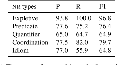 Figure 4 for A Cluster Ranking Model for Full Anaphora Resolution