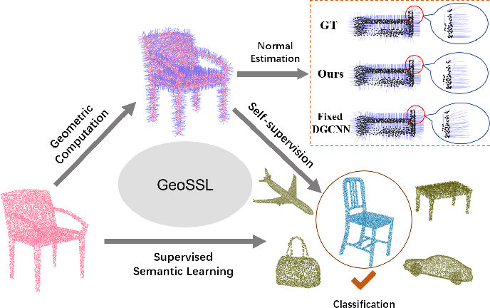 Figure 1 for Improving Semantic Analysis on Point Clouds via Auxiliary Supervision of Local Geometric Priors