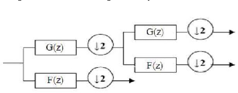 Fig. 1. Two scale iterated filterbank