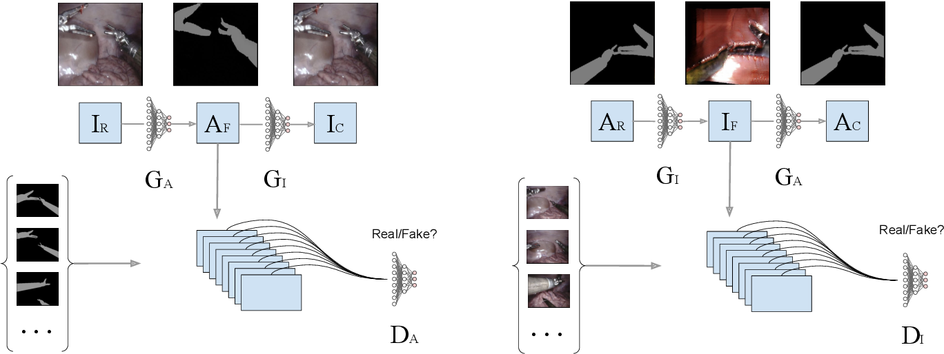 Figure 2 for Towards Unsupervised Learning for Instrument Segmentation in Robotic Surgery with Cycle-Consistent Adversarial Networks