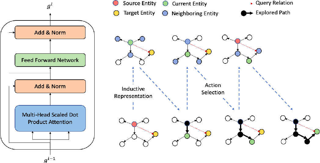 Figure 3 for A Joint Framework for Inductive Representation Learning and Explainable Reasoning in Knowledge Graphs