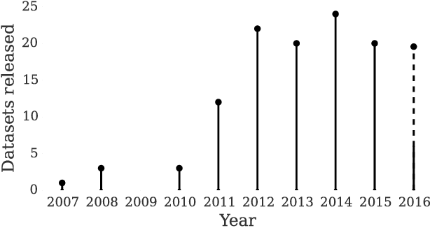 Figure 3 for RGBD Datasets: Past, Present and Future