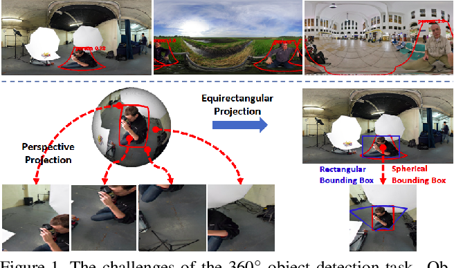 Figure 1 for Reprojection R-CNN: A Fast and Accurate Object Detector for 360° Images
