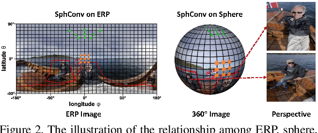 Figure 3 for Reprojection R-CNN: A Fast and Accurate Object Detector for 360° Images