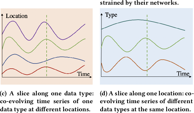 Figure 1 for Network of Tensor Time Series