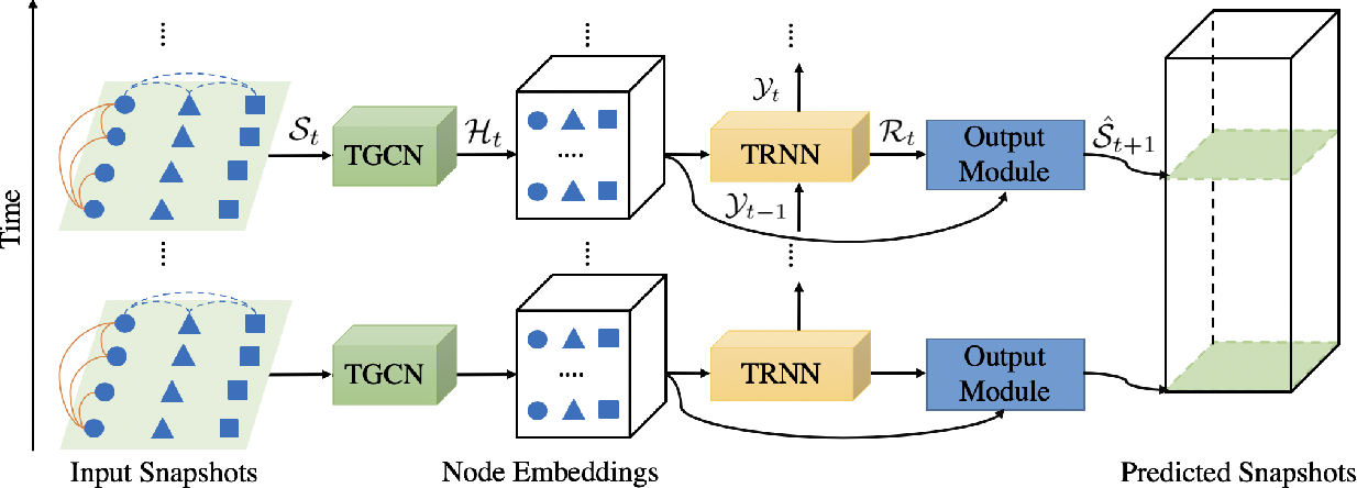 Figure 3 for Network of Tensor Time Series
