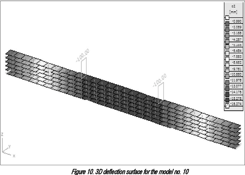 Figure 10. 3D deflection surface for the model no. 10