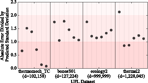 Figure 4 for Bayesian Inference of Log Determinants