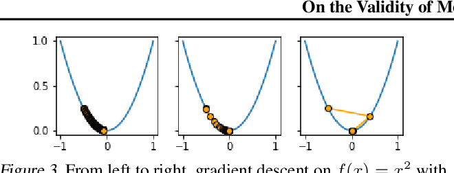 Figure 3 for On the Validity of Modeling SGD with Stochastic Differential Equations (SDEs)