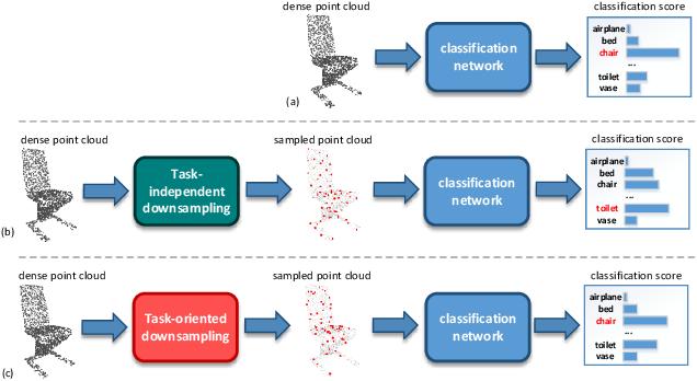 Figure 1 for MOPS-Net: A Matrix Optimization-driven Network forTask-Oriented 3D Point Cloud Downsampling