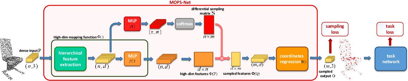 Figure 3 for MOPS-Net: A Matrix Optimization-driven Network forTask-Oriented 3D Point Cloud Downsampling