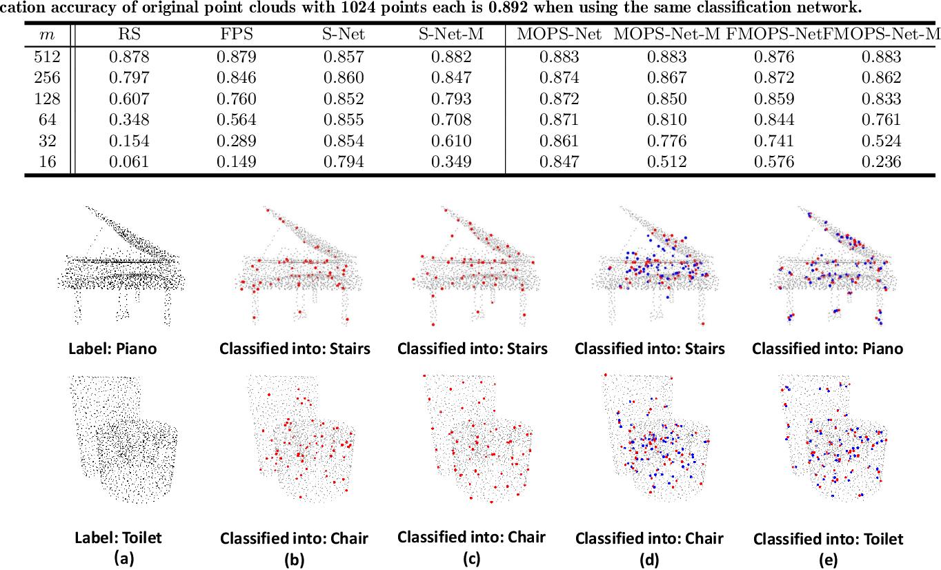 Figure 2 for MOPS-Net: A Matrix Optimization-driven Network forTask-Oriented 3D Point Cloud Downsampling