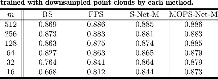 Figure 4 for MOPS-Net: A Matrix Optimization-driven Network forTask-Oriented 3D Point Cloud Downsampling