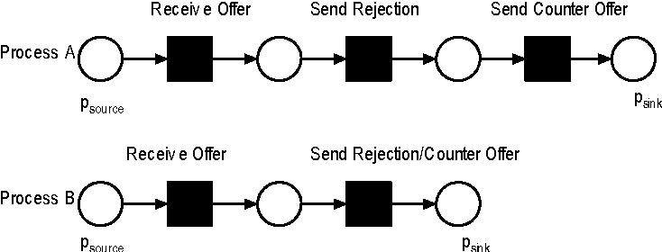 BPEL processus de matchmaking pour la découverte de service