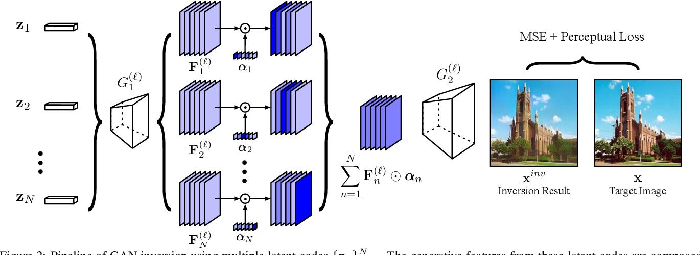 Figure 2 for Image Processing Using Multi-Code GAN Prior