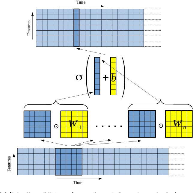 Figure 1 for Convolutional RNN: an Enhanced Model for Extracting Features from Sequential Data