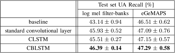 Figure 4 for Convolutional RNN: an Enhanced Model for Extracting Features from Sequential Data
