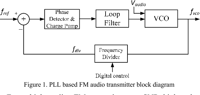 Figure 1 A Fm Stereo Transmitter Block Diagram - Wiring Diagram Content