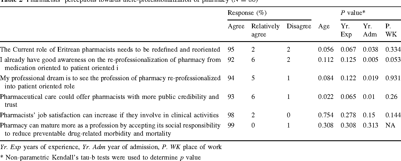Table 1 from Eritrean pharmacists' job satisfaction and
